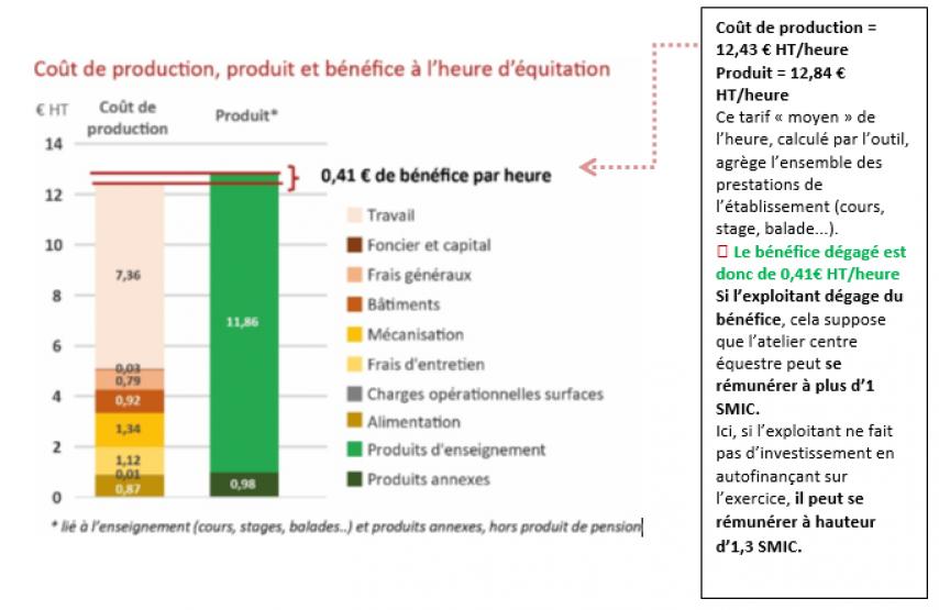 Graphique_CdP_produit_et_benefice_a_l_heure.png